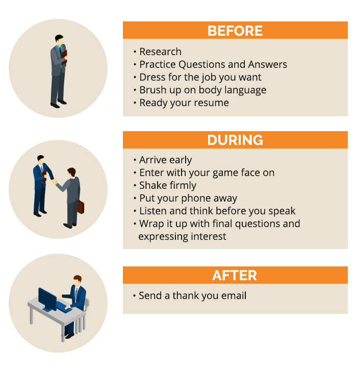 Job Interview Steps Infographic